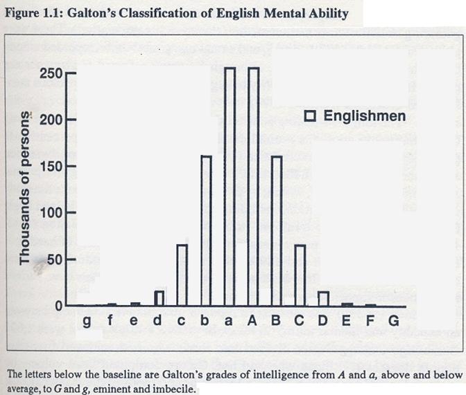 Répartition intellectuelle chez les anglais, selon Galton