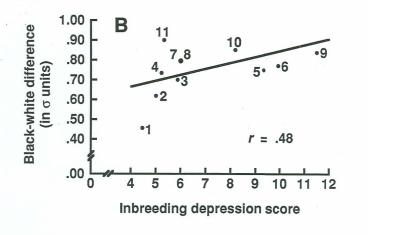 Q.I et inbreeding depression