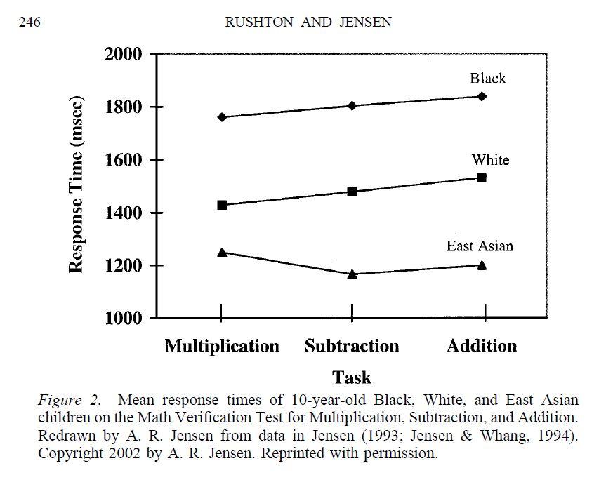 Temps de réaction simples chez les africains, les européens et les est-asiatiques